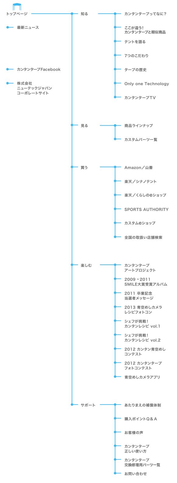 サイトマップ図